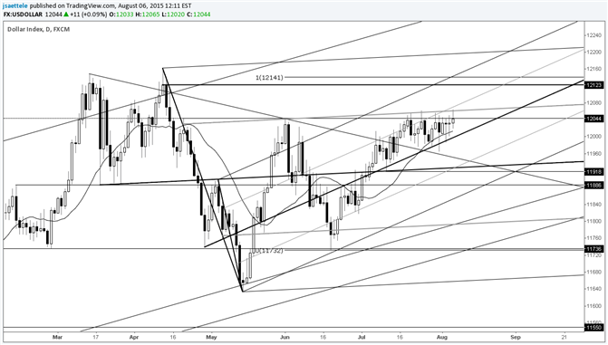 USDOLLAR Pressures Range Resistance for 3rd Week