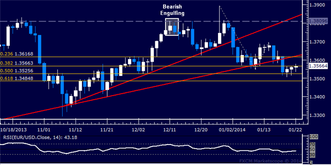 dailyclassics_eur-usd_body_Picture_2.png, Forex: EUR/USD Technical Analysis  Holding Above 1.35 Level