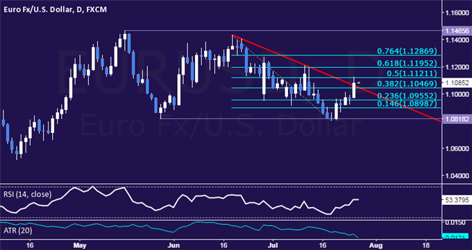 EUR/USD Technical Analysis: Down Trend Overturned?