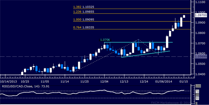 dailyclassics_usd-cad_body_Picture_12.png, Forex: USD/CAD Technical Analysis  Resistance Sub-1.10 in Focus