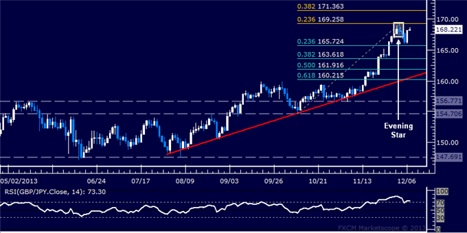dailyclassics_gbp-jpy_body_Picture_11.png, Forex: GBP/JPY Technical Analysis  Topping Setup Still Valid?