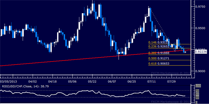 dailyclassics_usd-chf_body_Picture_6.png, USD/CHF Technical Analysis: 6-Month Trend Support Broken