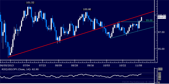 dailyclassics_usd-jpy_body_Picture_10.png, Forex: USD/JPY Technical Analysis  100.00 Figure in the Crosshairs