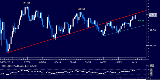 dailyclassics_usd-jpy_body_Picture_4.png, Forex: USD/JPY Technical Analysis  Bulls Work to Retake 100.00