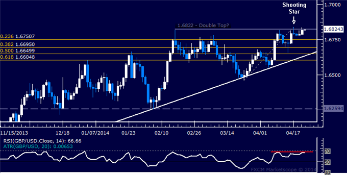 GBP/USD Technical Analysis  Short Position Still in Play