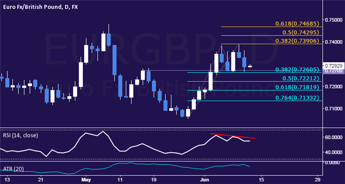 EUR/GBP Technical Analysis: Range Support Back in Play