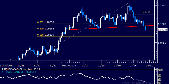 dailyclassics_usd-cad_body_Picture_11.png, Forex: USD/CAD Technical Analysis  Support Met Above 1.09 Mark