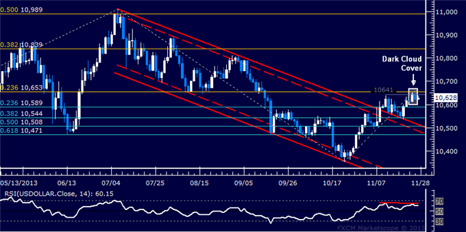 dailyclassics_us_dollar_index_body_Picture_12.png, Forex: US Dollar Technical Analysis  Bulls Rejected at Resistance