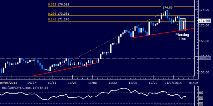 dailyclassics_gbp-jpy_body_Picture_11.png, Forex: GBP/JPY Technical Analysis  Buyers Retake 170.00 Figure