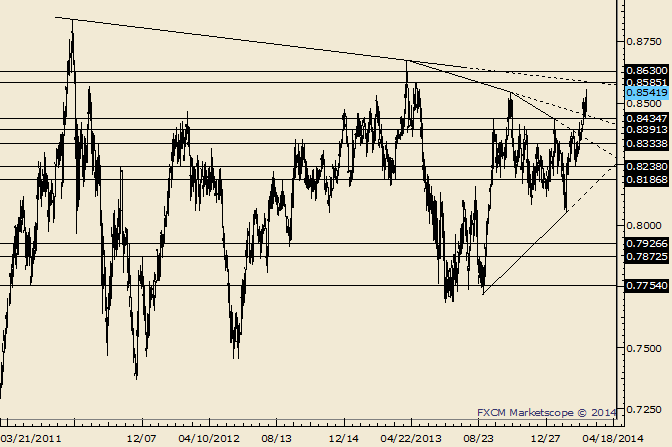 eliottWaves_nzd-usd_body_Picture_7.png, NZD/USD Sights Set on .8585