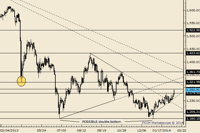 eliottWaves_gold_body_Picture_3.png, Gold Support at 1279; Resistance at 1320