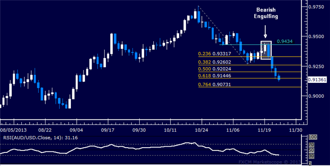 dailyclassics_aud-usd_body_Picture_11.png, Forex: AUD/USD Technical Analysis  Aiming Below 0.91 Mark