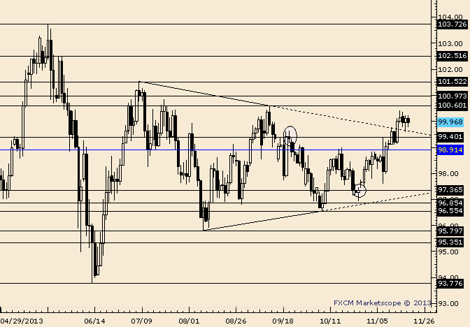 eliottWaves_usd-jpy_body_Picture_6.png, USD/JPY Coiled for Breakout ahead of Bank of Japan Event Risk