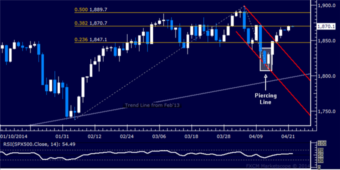 US Dollar: Is the Rebound a Correction or a Bullish Trend Change?