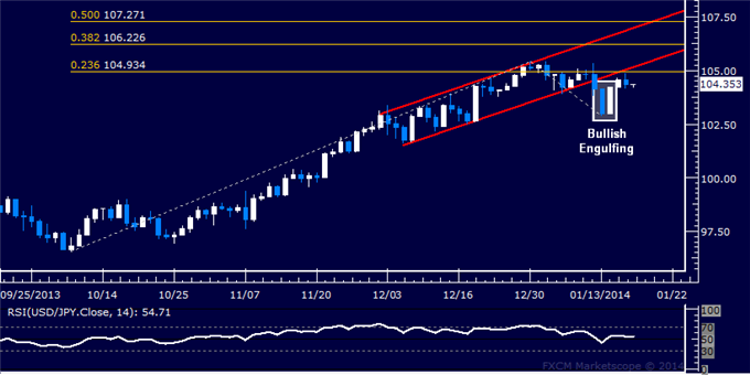 dailyclassics_usd-jpy_body_Picture_10.png, Forex: USD/JPY Technical Analysis  105.00 Held as Resistance