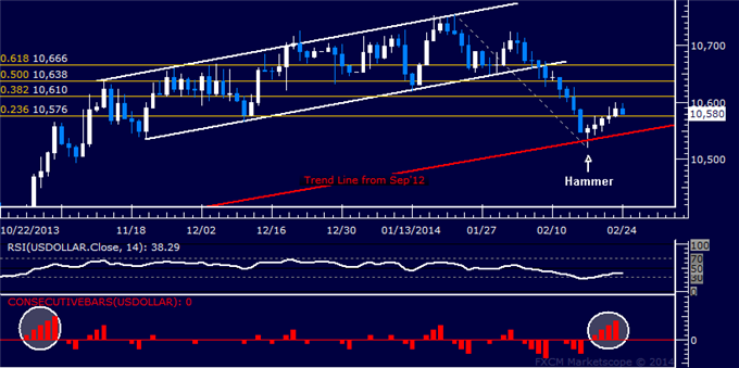 dailyclassics_us_dollar_index_body_Picture_12.png, Forex: US Dollar Technical Analysis  Digesting Five-Day Win Streak