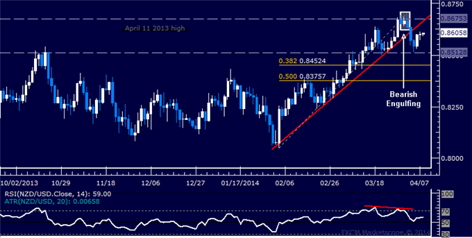 dailyclassics_nzd-usd_body_Picture_11.png, Forex: NZD/USD Technical Analysis  Waiting for Top Confirmation