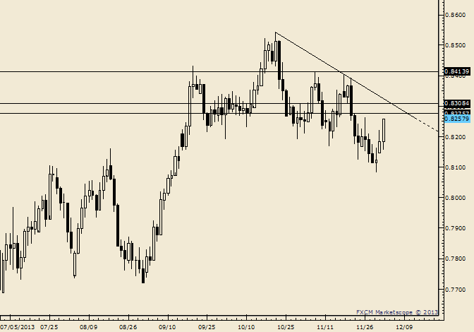 eliottWaves_nzd-usd_body_Picture_7.png, NZD/USD .8275-.8310 May Prove Formidable