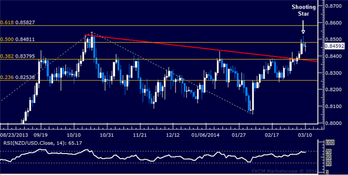 dailyclassics_nzd-usd_body_Picture_11.png, Forex: NZD/USD Technical Analysis  Turn Lower Hinted Sub-0.83