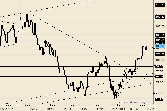 eliottWaves_oil_body_Picture_2.png, Crude Faces Resistance from an August Low at 103.49