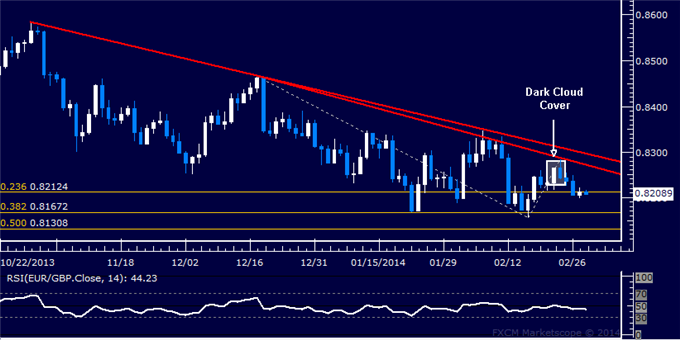 dailyclassics_eur-chf_body_Picture_11.png, Forex: EUR/GBP Technical Analysis  Support Sub-0.82 in Focus