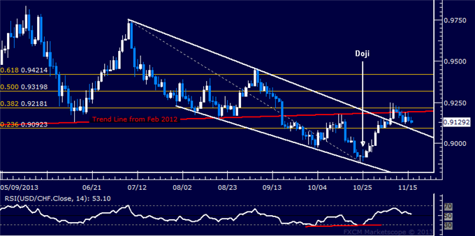 dailyclassics_usd-chf_body_Picture_10.png, Forex: USD/CHF Technical Analysis  Drifting Back to 0.91 Figure
