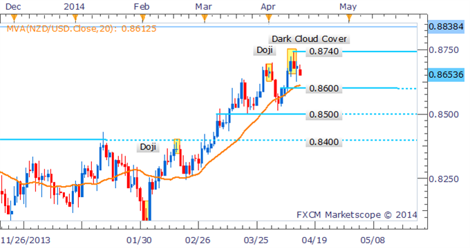 NZDUSD-To-Continue-Retreat-Following-Dark-Cloud-Cover-Formation_body_Picture_2.png, NZD/USD To Continue Retreat Following Dark Cloud Cover Formation