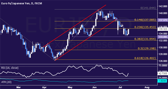 EUR/JPY Technical Analysis: Digesting Above 133.00 Figure