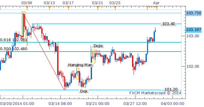 Forex-Strategy-USDJPY-Bulls-Continue-Charge-Towards-103.50_body_Picture_1.png, Forex Strategy: USD/JPY Bulls Continue Charge Towards 103.50