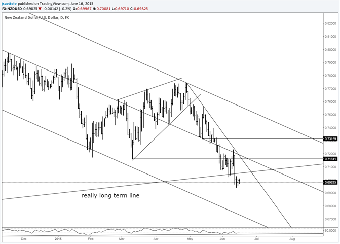 NZD/USD Resistance Cluster at .7160