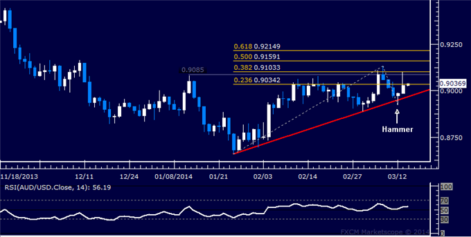 dailyclassics_aud-usd_body_Picture_12.png, Forex: AUD/USD Technical Analysis  Buyers Reclaim 0.90 Level