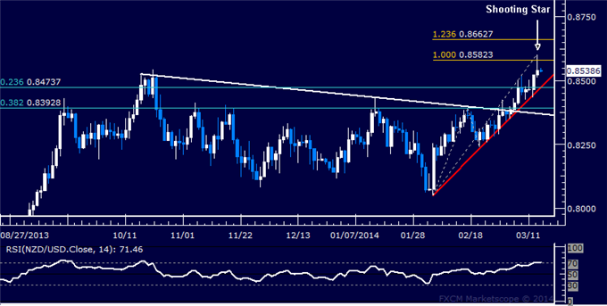 dailyclassics_nzd-usd_body_Picture_11.png, Forex: NZD/USD Technical Analysis  Topping Below 0.86 Figure?