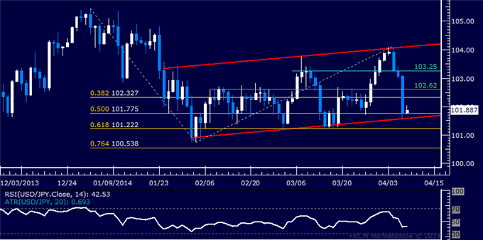 dailyclassics_usd-jpy_body_Picture_12.png, Forex: USD/JPY Technical Analysis  Channel Bottom Under Fire