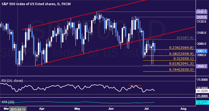 Gold Drops to 4-Month Low, SPX 500 Rebuilding Selling Pressure