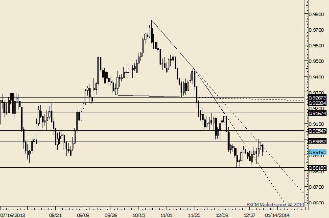 eliottWaves_aud-usd_body_Picture_8.png, AUD/USD Holding Lows; Range Bound Near Term