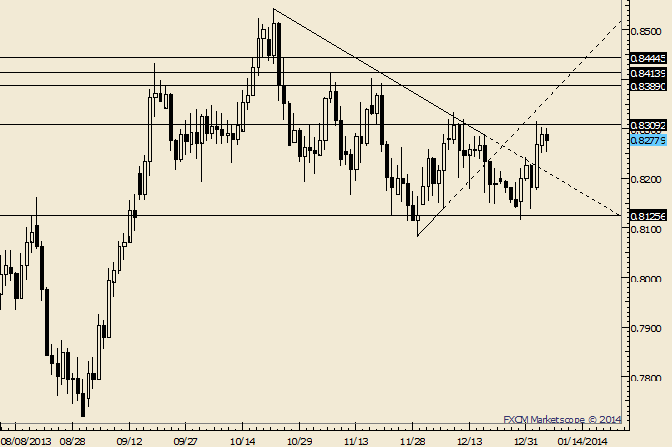 eliottWaves_nzd-usd_body_Picture_7.png, NZD/USD at Range Highs; Beware a False Break above .8334