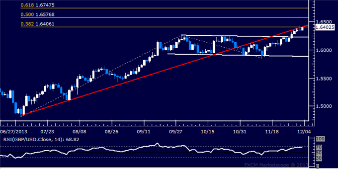 dailyclassics_gbp-usd_body_Picture_11.png, Forex: GBP/USD Technical Analysis  Probing Above 1.64 Anew