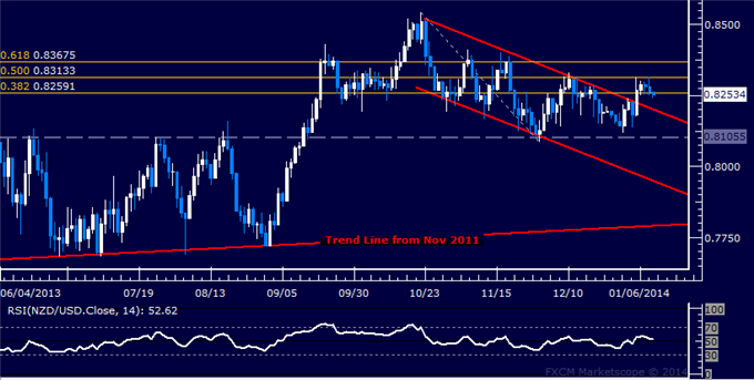 dailyclassics_nzd-usd_body_Picture_11.png, Forex: NZD/USD Technical Analysis  Resistance Met Above 0.83
