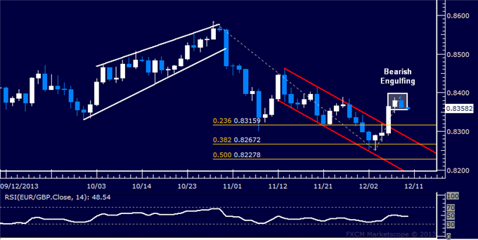 dailyclassics_eur-chf_body_Picture_11.png, Forex: EUR/GBP Technical Analysis  Turn Lower Signaled Ahead
