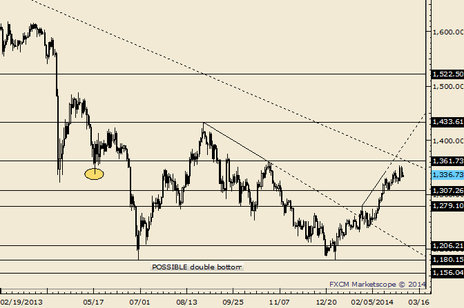eliottWaves_gold_body_Picture_3.png, Gold 1362 Still of Interest as Reversal Point