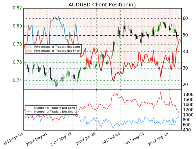 AUD/USD Bias May Shift to Bearish Before RBA on Tuesday
