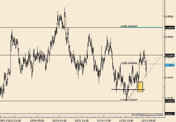 eliottWaves_nzd-usd_body_Picture_7.png, NZD/USD Remains Supported on Dips; .8445 Coming?
