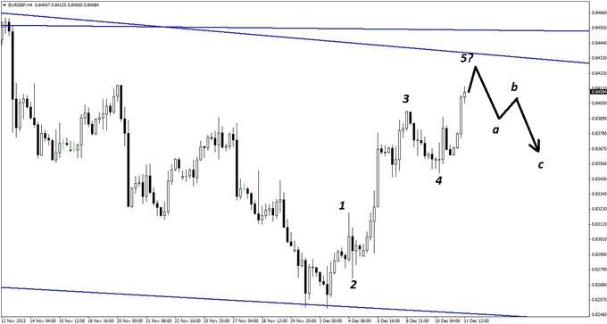 A_EURGBP_Short_Most_Traders_Wont_Notice_body_GuestCommentary_KayeLee_December11A_2.png, A EUR/GBP Short Most Traders Won't Notice