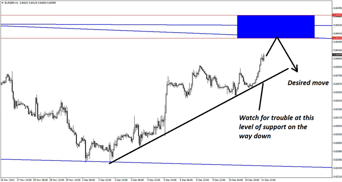 A_EURGBP_Short_Most_Traders_Wont_Notice_body_GuestCommentary_KayeLee_December11A_3.png, A EUR/GBP Short Most Traders Won't Notice