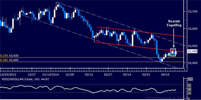 US Dollar Technical Analysis  Candles Warn Rebound Over