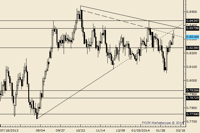 eliottWaves_nzd-usd_body_Picture_7.png, NZD/USD Fails to Take Flight