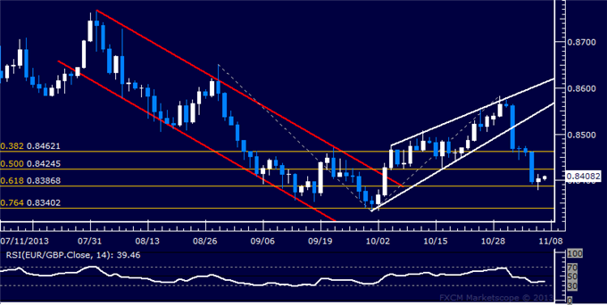dailyclassics_eur-chf_body_Picture_11.png, Forex: EUR/GBP Technical Analysis  Holding Support Below 0.84