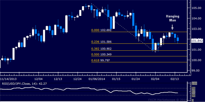 dailyclassics_usd-jpy_body_Picture_10.png, Forex: USD/JPY Technical Analysis  Support Below 102.00 Tested