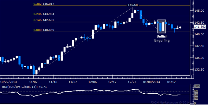 dailyclassics_eur-jpy_body_Picture_11.png, Forex: EUR/JPY Technical Analysis  Upside Bias Still Favored