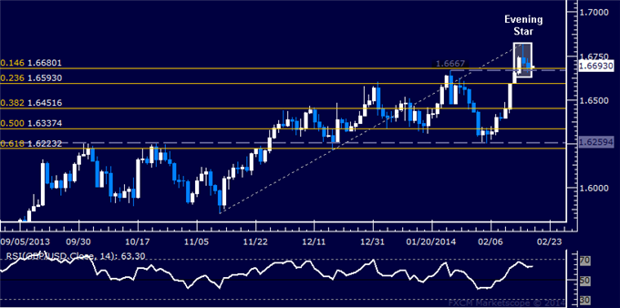 dailyclassics_gbp-usd_body_Picture_12.png, Forex: GBP/USD Technical Analysis  A Top Set Above 1.68 Mark?